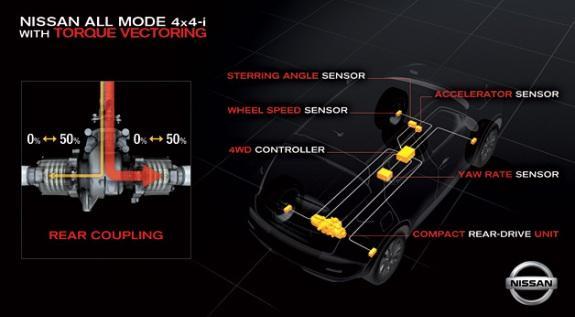 Auto Promocije Torque-Vectoring-AWD