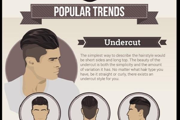 Ilustrirani vodič za moderne muške frizure